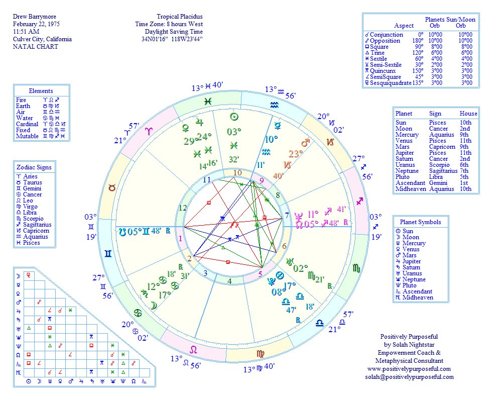 Positively Purposeful Astrology Charts Positively Purposeful